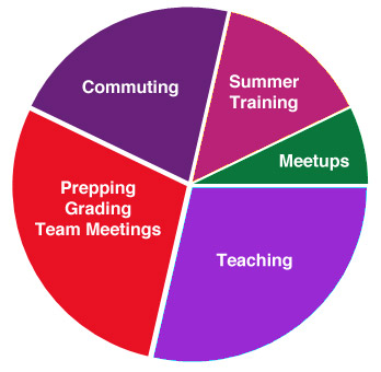 A representative example of a year-long TEALS commitment of 280 hours as a volunteer in the TEALS co-teaching model. Approximate division: Teaching 28%, Prepping, Grading, and Team Meeting 28%, Commuting 22%, Summer Training 14%, Meetups 8%